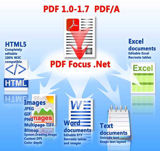 sdk to convert pdf to word rtf html excel text xml. Black Bedroom Furniture Sets. Home Design Ideas