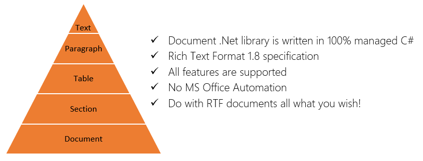 How programmatically create rtf document in c and net for Page break in rtf template