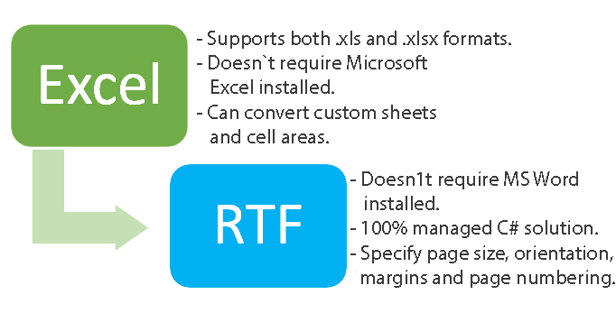 Excel to RTF