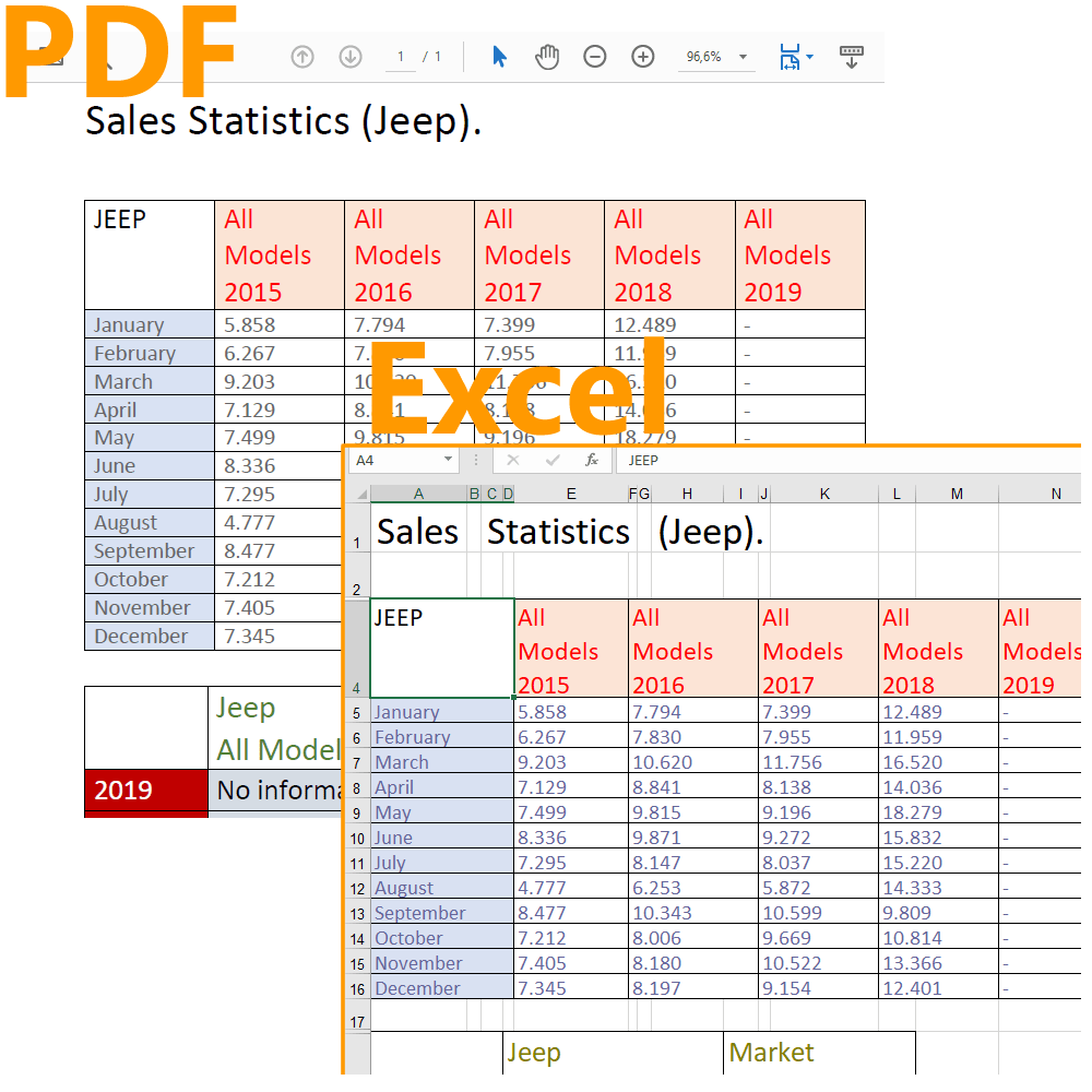 How to write a function to convert PDF to Excel in C# /  Net Core