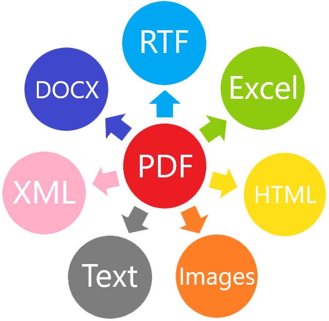 SDK to convert PDF to Word, DOCX, RTF, HTML, Excel, Text