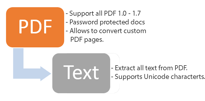 Simple way to extract Text from PDF in C#  Net?