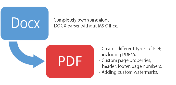 how to change docx to pdf