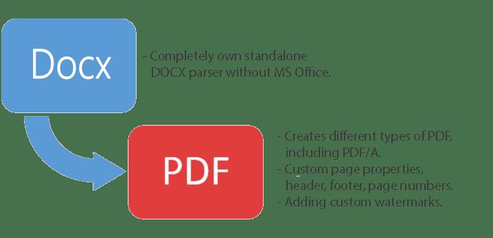 Convert DOCX to PDF in C# using PDF Metamorphosis  Net