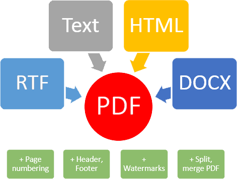 SDK to convert HTML, Text, DOCX, RTF to PDF for C# and VB Net