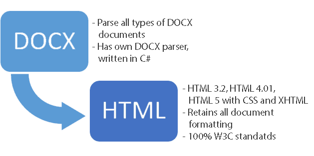 How to convert DOCX to HTML in C# and  NET  Various examples